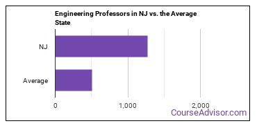 Engineering Professors in NJ vs. the Average State