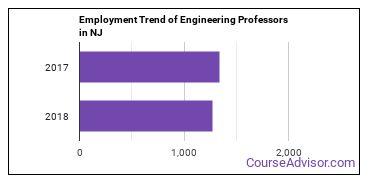 Engineering Professors in NJ Employment Trend