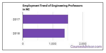 Engineering Professors in NC Employment Trend