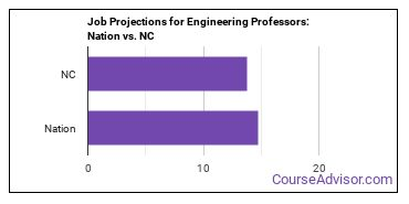 Job Projections for Engineering Professors: Nation vs. NC
