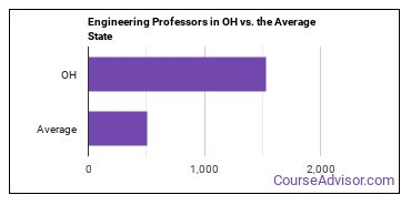 Engineering Professors in OH vs. the Average State