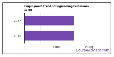 Engineering Professors in OH Employment Trend