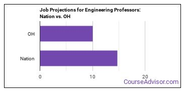 Job Projections for Engineering Professors: Nation vs. OH