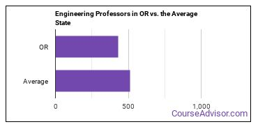 Engineering Professors in OR vs. the Average State