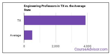 Engineering Professors in TX vs. the Average State