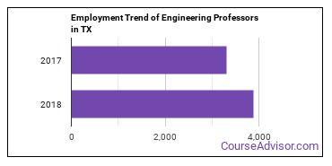 Engineering Professors in TX Employment Trend