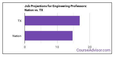 Job Projections for Engineering Professors: Nation vs. TX