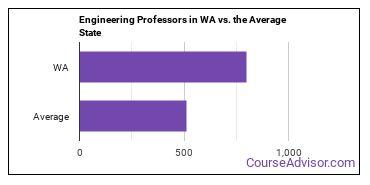 Engineering Professors in WA vs. the Average State