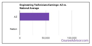 Engineering Technicians Earnings: AZ vs. National Average