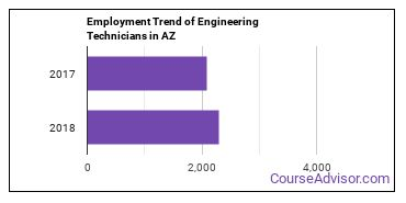 Engineering Technicians in AZ Employment Trend