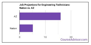 Job Projections for Engineering Technicians: Nation vs. AZ