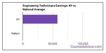Engineering Technicians Earnings: KY vs. National Average