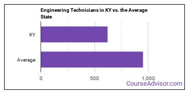 Engineering Technicians in KY vs. the Average State