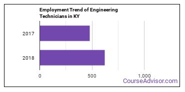 Engineering Technicians in KY Employment Trend