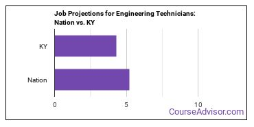 Job Projections for Engineering Technicians: Nation vs. KY