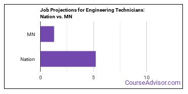 Job Projections for Engineering Technicians: Nation vs. MN