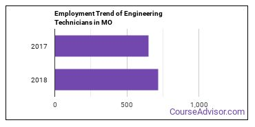Engineering Technicians in MO Employment Trend