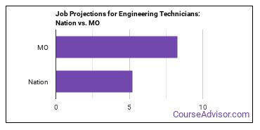 Job Projections for Engineering Technicians: Nation vs. MO