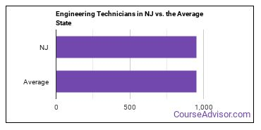 Engineering Technicians in NJ vs. the Average State