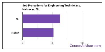 Job Projections for Engineering Technicians: Nation vs. NJ