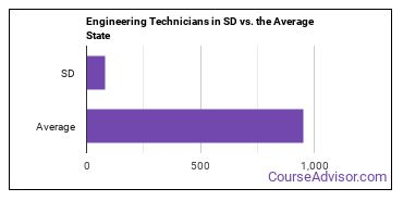 Engineering Technicians in SD vs. the Average State