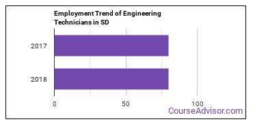 Engineering Technicians in SD Employment Trend