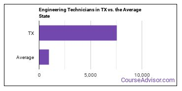 Engineering Technicians in TX vs. the Average State