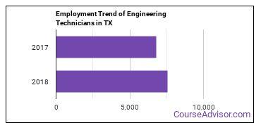 Engineering Technicians in TX Employment Trend