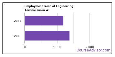 Engineering Technicians in WI Employment Trend