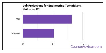 Job Projections for Engineering Technicians: Nation vs. WI