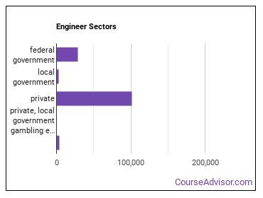 Engineer Sectors