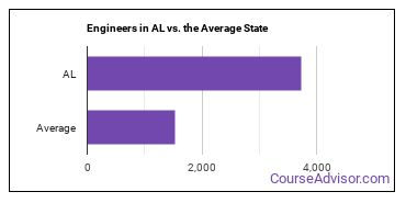 Engineers in AL vs. the Average State