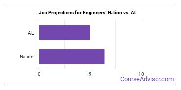 Job Projections for Engineers: Nation vs. AL