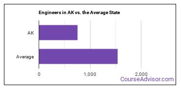 Engineers in AK vs. the Average State