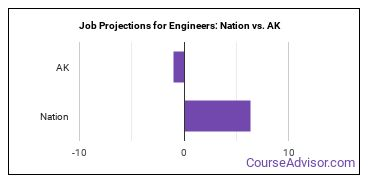 Job Projections for Engineers: Nation vs. AK