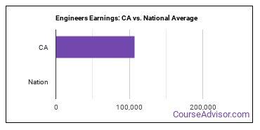 Engineers Earnings: CA vs. National Average