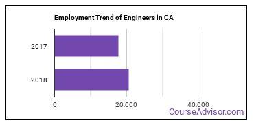 Engineers in CA Employment Trend
