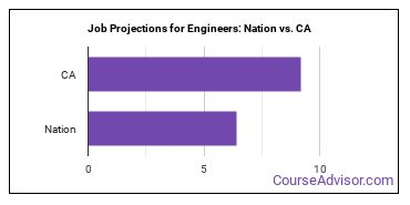 Job Projections for Engineers: Nation vs. CA