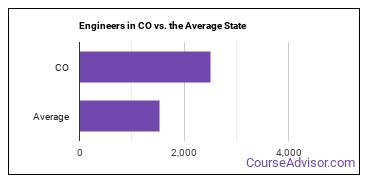 Engineers in CO vs. the Average State
