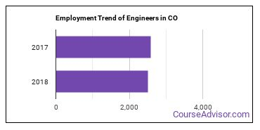 Engineers in CO Employment Trend