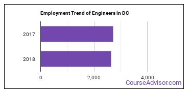 Engineers in DC Employment Trend