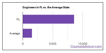 Engineers in FL vs. the Average State