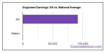 Engineers Earnings: GA vs. National Average