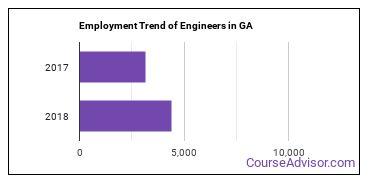 Engineers in GA Employment Trend