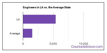 Engineers in LA vs. the Average State