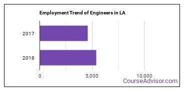 Engineers in LA Employment Trend