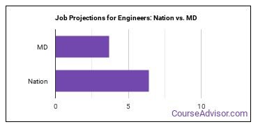 Job Projections for Engineers: Nation vs. MD