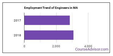 Engineers in MA Employment Trend