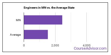 Engineers in MN vs. the Average State