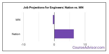 Job Projections for Engineers: Nation vs. MN